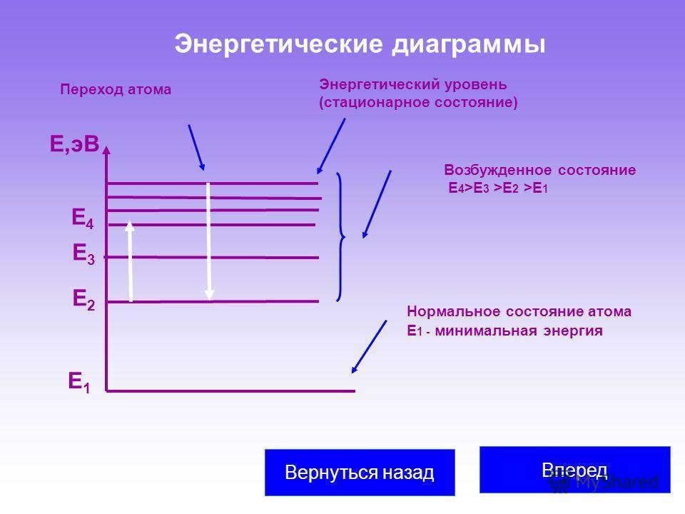 Энергетические диаграммы Вперед Вернуться назад Е1Е1 Е2Е2 Е3Е3 Е,эВ Е4Е4 Энергетический уровень (стационарное состояние) Нормальное состояние атома Е 1 - минимальная энергия Возбужденное состояние Е 4 >Е 3 >Е 2 >Е 1 Переход атома