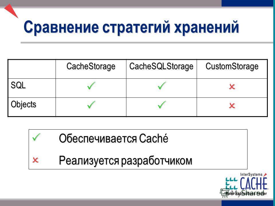 Сравнение стратегий хранений CacheStorageCacheSQLStorageCustomStorage SQL Objects Обеспечивается Cach Обеспечивается Caché Реализуется разработчиком Реализуется разработчиком