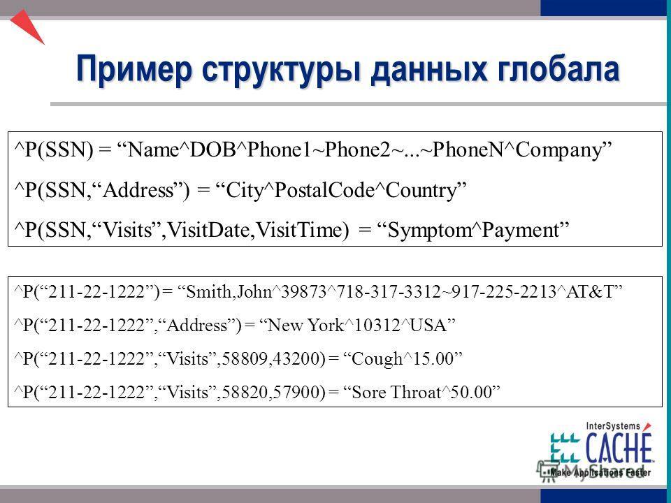 ^P(SSN) = Name^DOB^Phone1~Phone2~...~PhoneN^Company ^P(SSN,Address) = City^PostalCode^Country ^P(SSN,Visits,VisitDate,VisitTime) = Symptom^Payment Пример структуры данных глобала ^P(211-22-1222) = Smith,John^39873^718-317-3312~917-225-2213^AT&T ^P(21