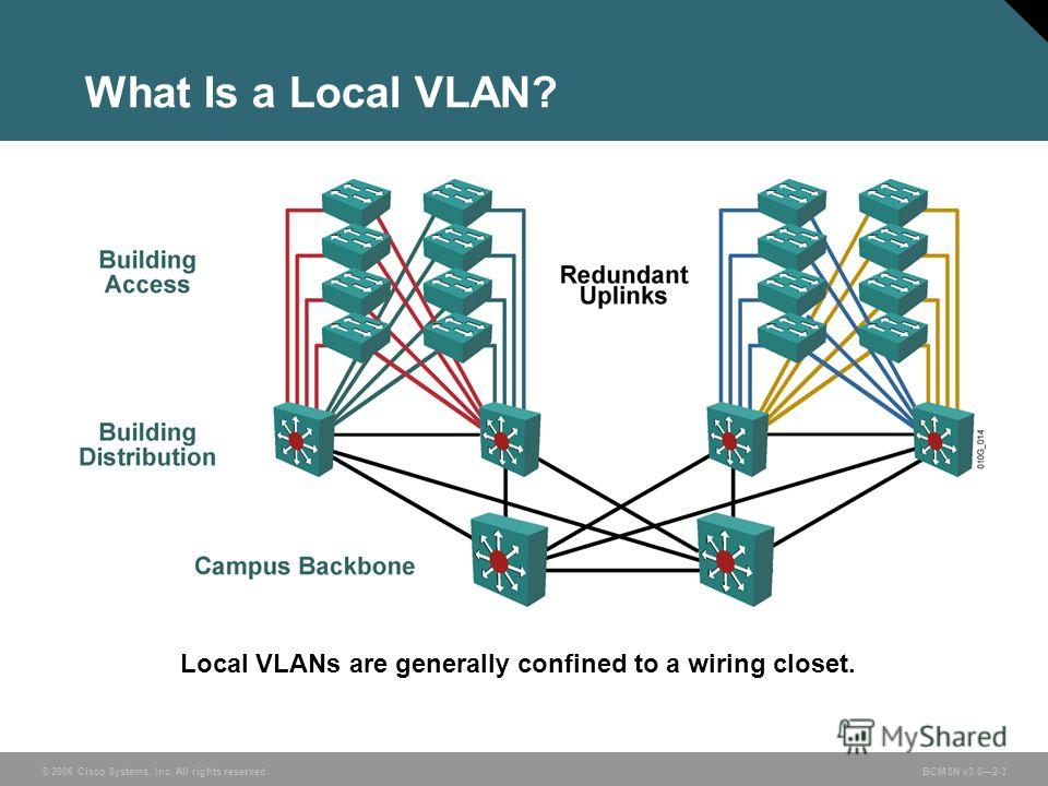 © 2006 Cisco Systems, Inc. All rights reserved.BCMSN v3.02-3 What Is a Local VLAN? Local VLANs are generally confined to a wiring closet.
