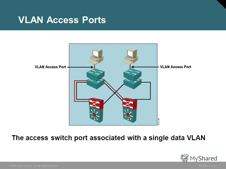 © 2006 Cisco Systems, Inc. All rights reserved.BCMSN v3.02-7 VLAN Access Ports The access switch port associated with a single data VLAN