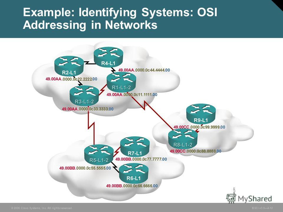 © 2006 Cisco Systems, Inc. All rights reserved. BSCI v3.04-12 Example: Identifying Systems: OSI Addressing in Networks