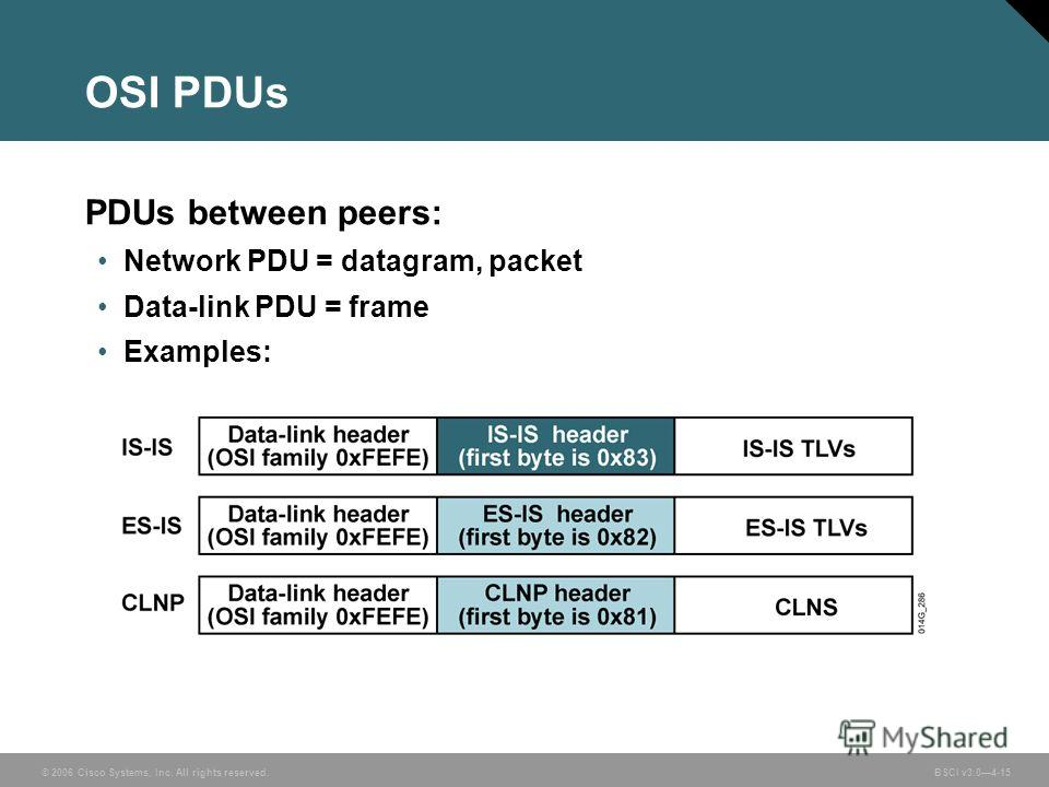 © 2006 Cisco Systems, Inc. All rights reserved. BSCI v3.04-15 OSI PDUs PDUs between peers: Network PDU = datagram, packet Data-link PDU = frame Examples: