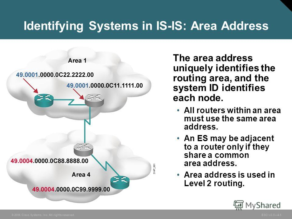 © 2006 Cisco Systems, Inc. All rights reserved. BSCI v3.04-5 Identifying Systems in IS-IS: Area Address The area address uniquely identifies the routing area, and the system ID identifies each node. All routers within an area must use the same area a
