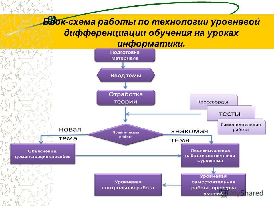 Блок-схема работы по технологии уровневой дифференциации обучения на уроках информатики.