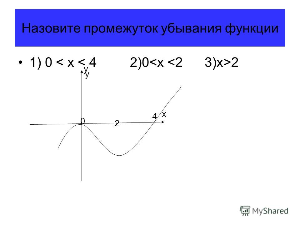 Назовите промежуток убывания функциии 1) 0 2 2 x y y 4 0