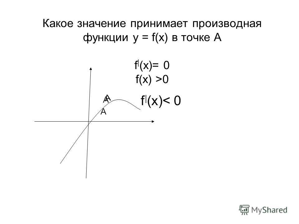 Какое значение принимает производная функциии у = f(x) в точке А f | (x)= 0 f(x) >0 А А А f | (x)< 0