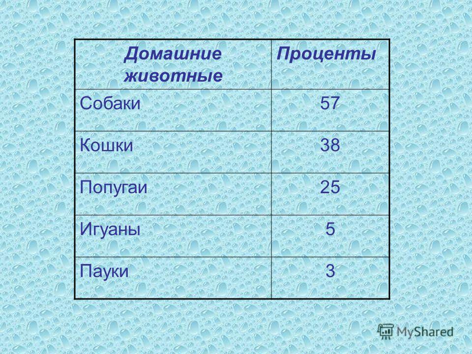 Домашние животные Проценты Собаки 57 Кошки 38 Попугаи 25 Игуаны 5 Пауки 3