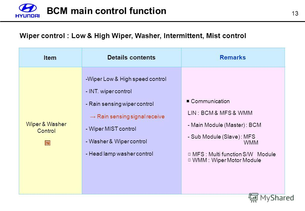 13 ItemDetails contentsRemarks -Wiper Low & High speed control - INT. wiper control - Rain sensing wiper control Rain sensing signal receive - Wiper MIST control - Washer & Wiper control - Head lamp washer control Communication LIN : BCM & MFS & WMM