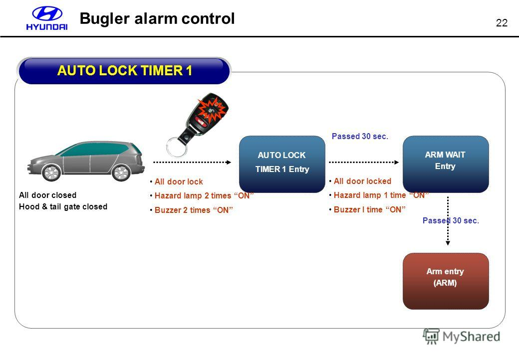 22 Bugler alarm control AUTO LOCK TIMER 1 Entry All door lock Hazard lamp 2 times ON Buzzer 2 times ON Passed 30 sec. ARM WAIT Entry All door locked Hazard lamp 1 time ON Buzzer I time ON All door closed Hood & tail gate closed AUTO LOCK TIMER 1 Arm
