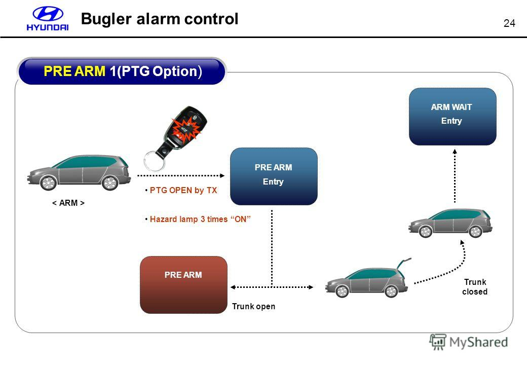 24 Bugler alarm control Trunk open PRE ARM ARM WAIT Entry Trunk closed PRE ARM 1(PTG Option ) PRE ARM Entry PTG OPEN by TX Hazard lamp 3 times ON