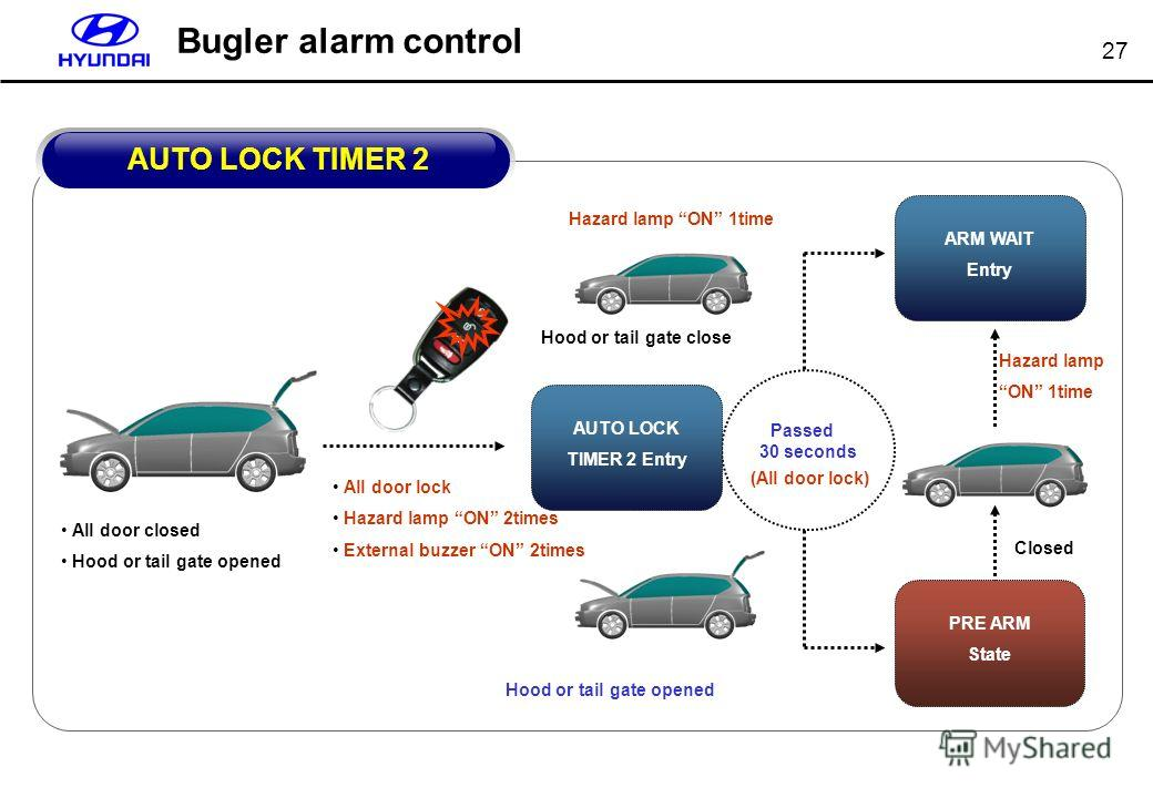 27 Bugler alarm control All door closed Hood or tail gate opened Passed 30 seconds (All door lock) Hood or tail gate opened PRE ARM State ARM WAIT Entry Hood or tail gate close Hazard lamp ON 1time AUTO LOCK TIMER 2 Entry All door lock Hazard lamp ON