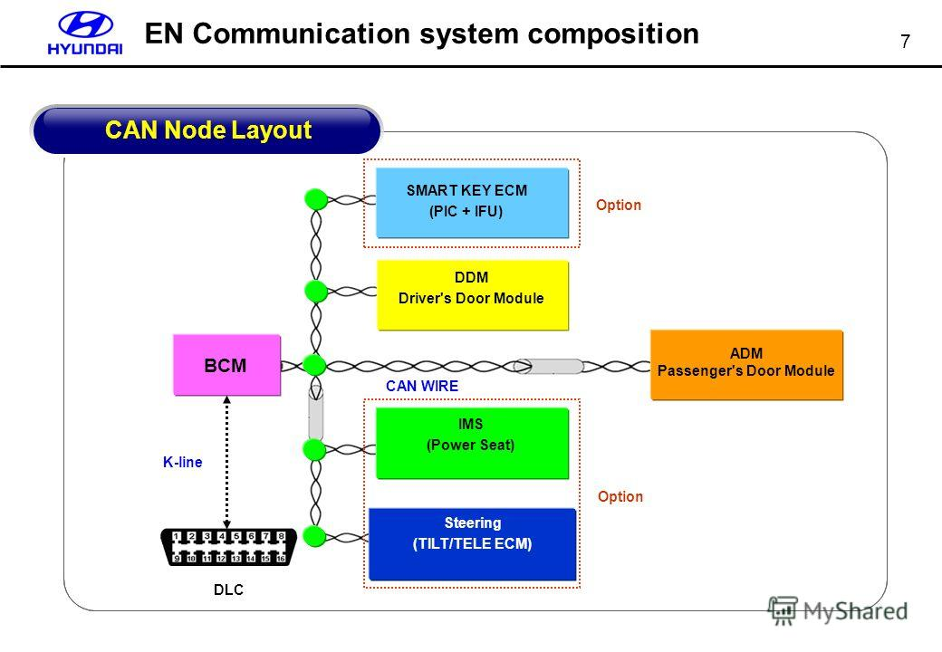 7 EN Communication system composition DDM Driver's Door Module SMART KEY ECM (PIC + IFU) BCM IMS (Power Seat) CAN WIRE K-line ADM Passenger's Door Module Steering (TILT/TELE ECM) Option DLC CAN Node Layout
