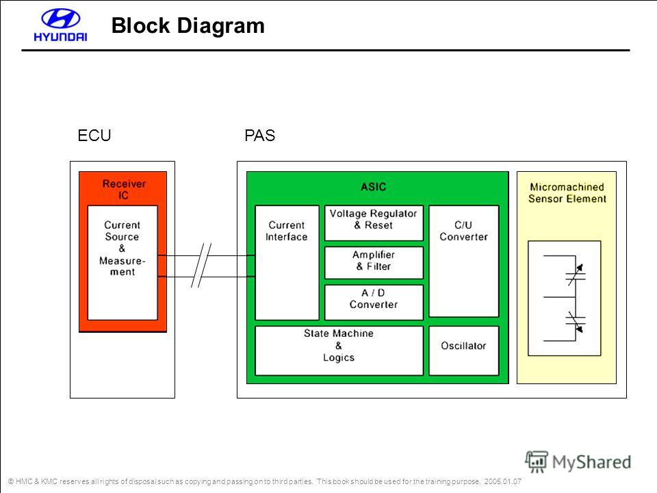 © HMC & KMC reserves all rights of disposal such as copying and passing on to third parties. This book should be used for the training purpose. 2005.01.07 ECUPAS Block Diagram