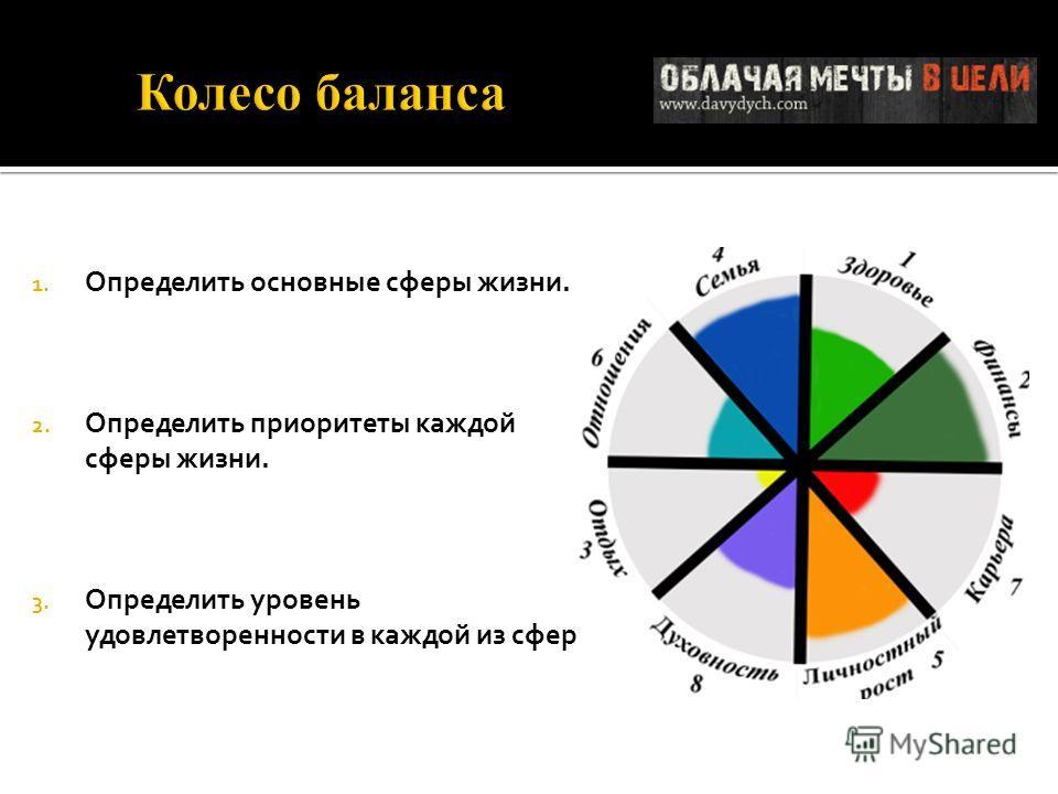 1. Определить основные сферы жизни. 2. Определить приоритеты каждой сферы жизни. 3. Определить уровень удовлетворенности в каждой из сфер.
