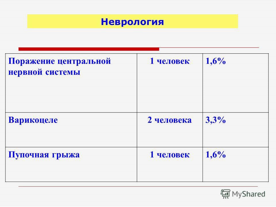 Поражение центральной нервной системы 1 человек 1,6% Варикоцеле 2 человека 3,3% Пупочная грыжа 1 человек 1,6% Неврология