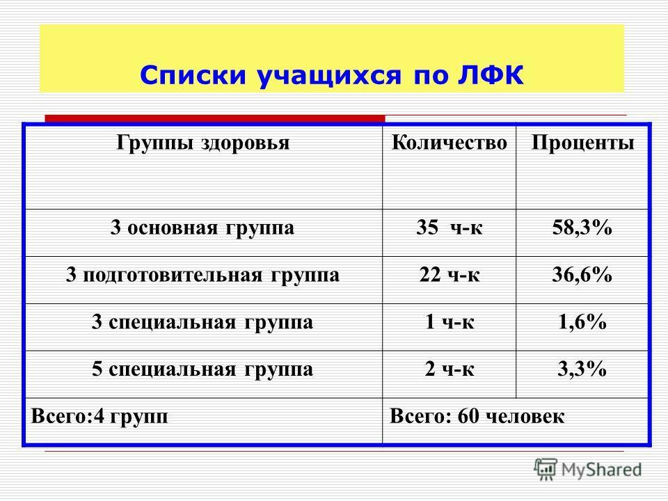 Группы здоровья КоличествоПроценты 3 основная группа 35 ч-к 58,3% 3 подготовительная группа 22 ч-к 36,6% 3 специальная группа 1 ч-к 1,6% 5 специальная группа 2 ч-к 3,3% Всего:4 групп Всего: 60 человек Списки учащихся по ЛФК