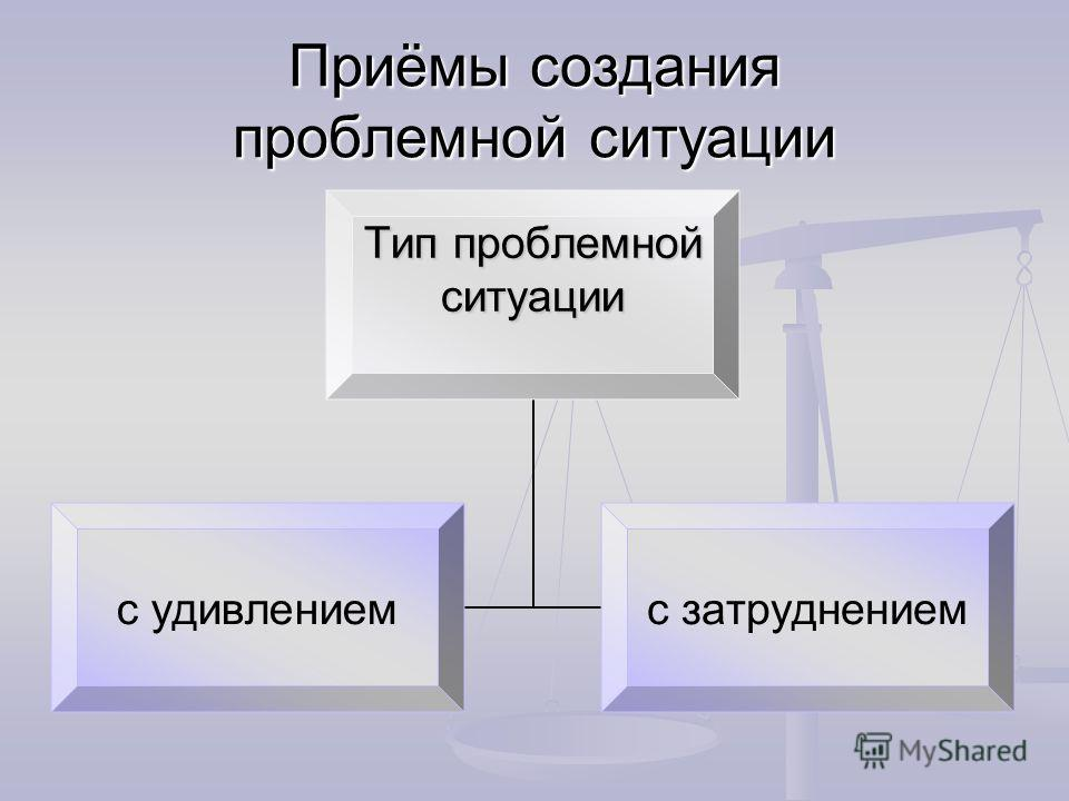 Приёмы создания проблемной ситуации Тип проблемной ситуации с удивлением с затруднением