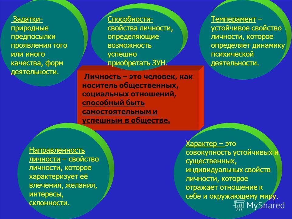 Личность – это человек, как носитель общественных, социальных отношений, способный быть самостоятельным и успешным в обществе. Направленность личности – свойство личности, которое характеризует её влечения, желания, интересы, склонности. Задатки- при