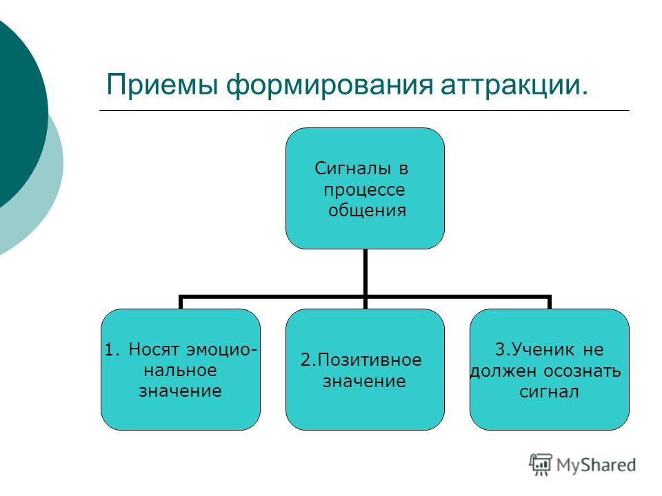 Приемы формирования аттракции. Сигналы в процессе общения 1. Носят эмоциональное значение 2. Позитивное значение 3. Ученик не должен осознать сигнал