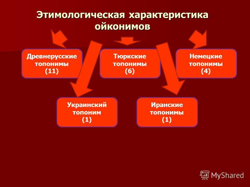Этимологическая характеристика ойконимов Древнерусские топонимы (11) Украинский топоним (1) Тюркские топонимы (6) Немецкие топонимы (4) Иранские топонимы (1)