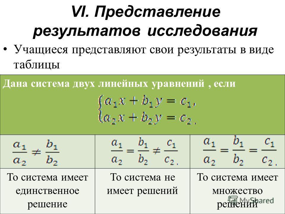 VI. Представление результатов исследования Учащиеся представляют свои результаты в виде таблицы Дана система двух линейных уравнений, если То система имеет единственное решение То система не имеет решений То система имеет множество решений
