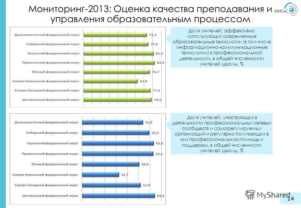 Мониторинг-2013: Оценка качества преподавания и управления образовательным процессом 14 Доля учителей, эффективно использующих современные образовательные технологии (в том числе информационно-коммуникационные технологии) в профессиональной деятельно