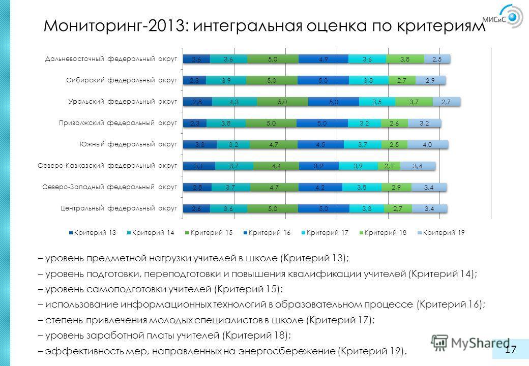 Мониторинг-2013: интегральная оценка по критериям 17 – уровень предметной нагрузки учителей в школе (Критерий 13); – уровень подготовки, переподготовки и повышения квалификации учителей (Критерий 14); – уровень самоподготовки учителей (Критерий 15);