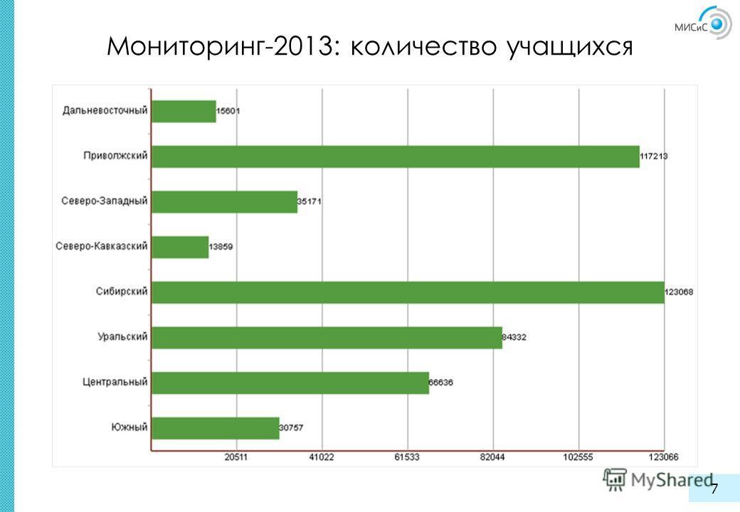 Мониторинг-2013: количество учащихся 7
