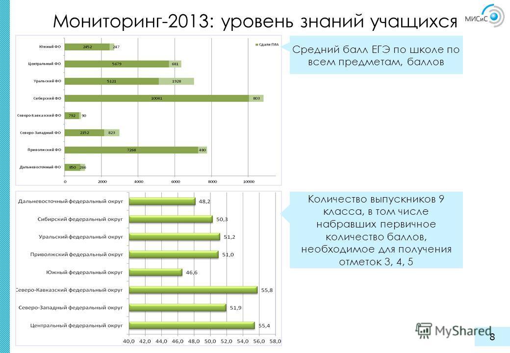 Мониторинг-2013: уровень знаний учащихся 8 Количество выпускников 9 класса, в том числе набравших первичное количество баллов, необходимое для получения отметок 3, 4, 5 Средний балл ЕГЭ по школе по всем предметам, баллов