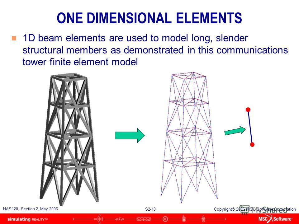 S2-10 NAS120, Section 2, May 2006 Copyright 2006 MSC.Software Corporation ONE DIMENSIONAL ELEMENTS n 1D beam elements are used to model long, slender structural members as demonstrated in this communications tower finite element model