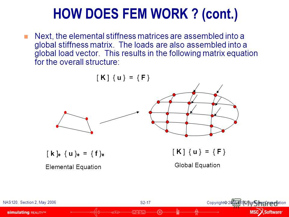 S2-17 NAS120, Section 2, May 2006 Copyright 2006 MSC.Software Corporation HOW DOES FEM WORK ? (cont.) n Next, the elemental stiffness matrices are assembled into a global stiffness matrix. The loads are also assembled into a global load vector. This