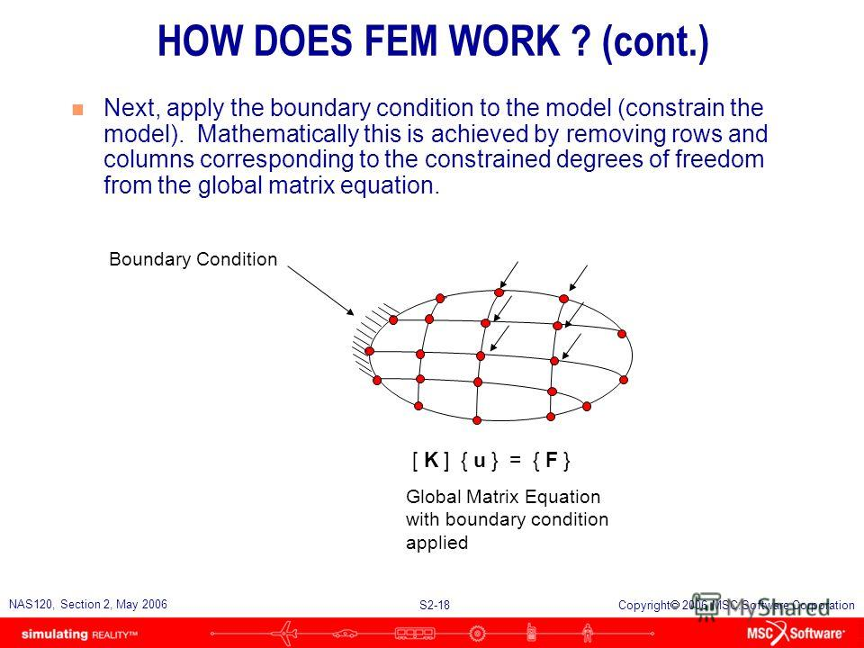 S2-18 NAS120, Section 2, May 2006 Copyright 2006 MSC.Software Corporation HOW DOES FEM WORK ? (cont.) n Next, apply the boundary condition to the model (constrain the model). Mathematically this is achieved by removing rows and columns corresponding