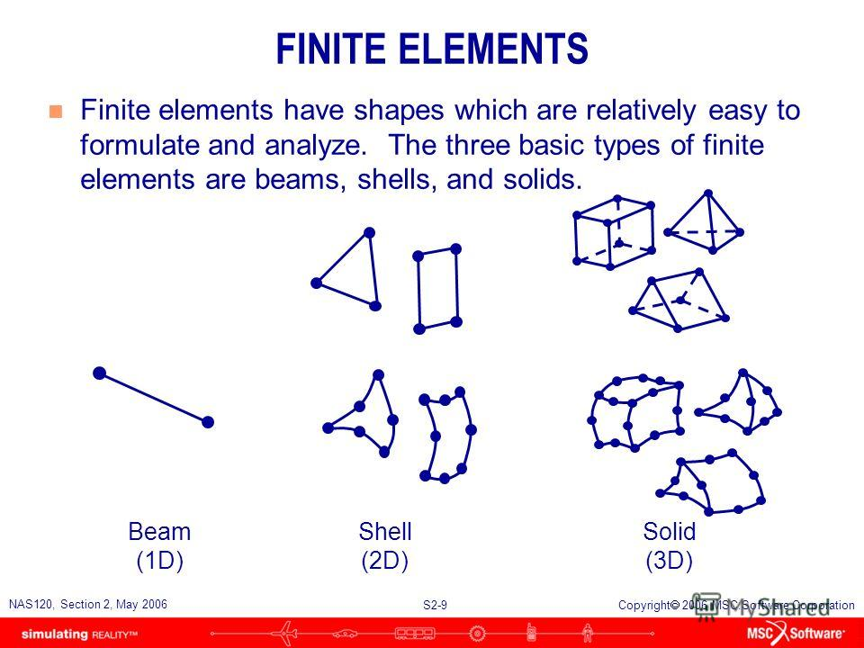 S2-9 NAS120, Section 2, May 2006 Copyright 2006 MSC.Software Corporation FINITE ELEMENTS n Finite elements have shapes which are relatively easy to formulate and analyze. The three basic types of finite elements are beams, shells, and solids. Beam (1