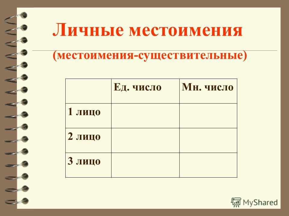 Ед. число Мн. число 1 лицо 2 лицо 3 лицо Личные местоимения (местоимения-существительные)