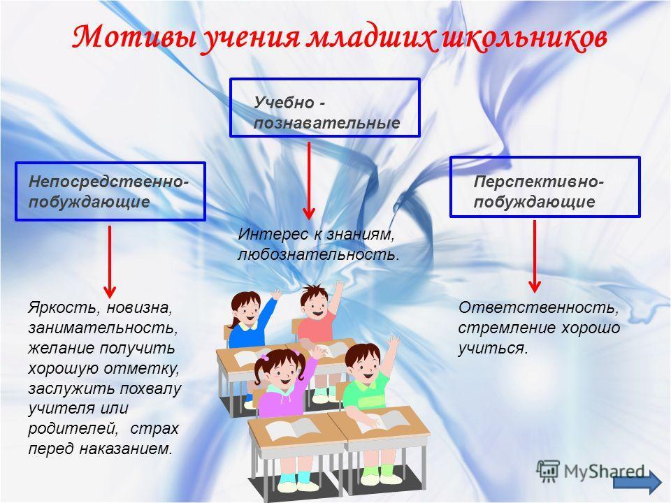 Мотивы учения младших школьников Непосредственно- побуждающие Яркость, новизна, занимательность, желание получить хорошую отметку, заслужить похвалу учителя или родителей, страх перед наказанием. Учебно - познавательные Интерес к знаниям, любознатель
