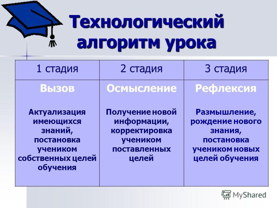 Технологический алгоритм урока 1 стадия 2 стадия 3 стадия Вызов Актуализация имеющихся знаний, постановка учеником собственных целей обучения Осмысление Получение новой информации, корректировка учеником поставленных целей Рефлексия Размышление, рожд