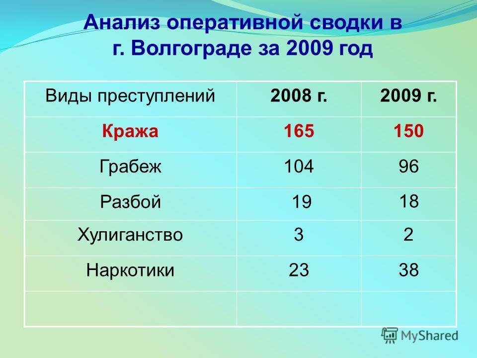 Анализ оперативной сводки в г. Волгограде за 2009 год Виды преступлений 2008 г.2009 г. Кража 165150 Грабеж 10496 Разбой 1918 Хулиганство 32 Наркотики 2338