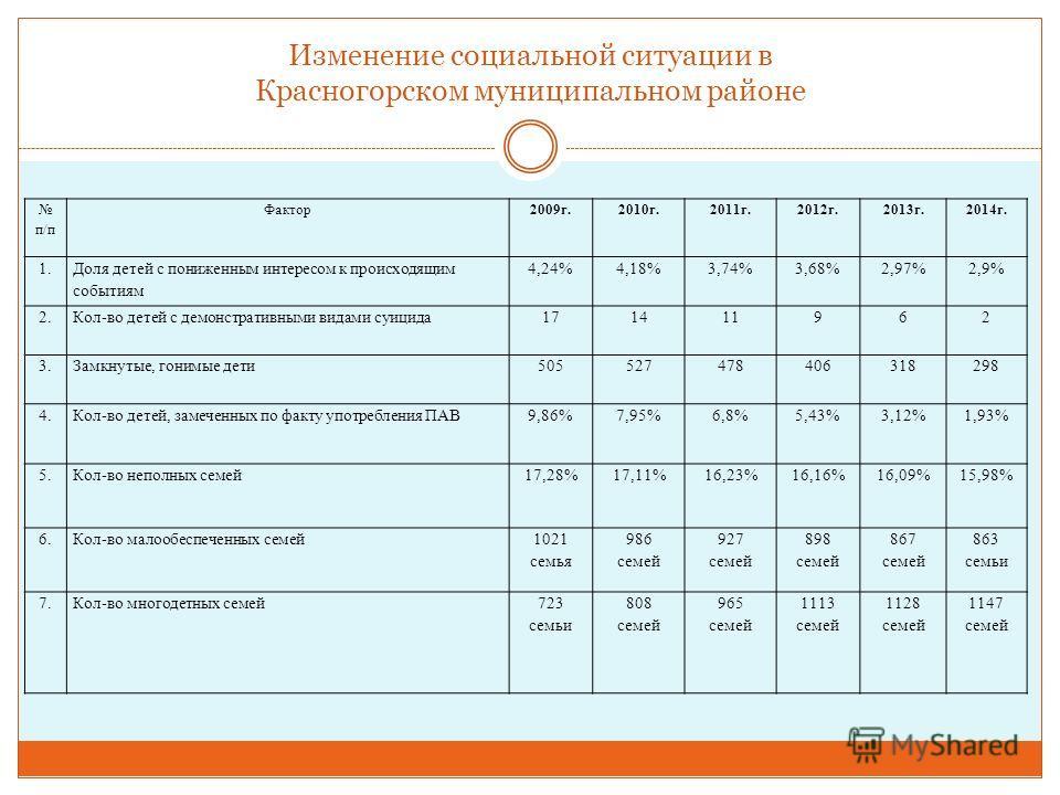 Изменение социальной ситуации в Красногорском муниципальном районе п/п Фактор 2009 г.2010 г.2011 г.2012 г.2013 г.2014 г. 1. Доля детей с пониженным интересом к происходящим событиям 4,24%4,18%3,74%3,68% 2,97%2,9% 2.Кол-во детей с демонстративными вид
