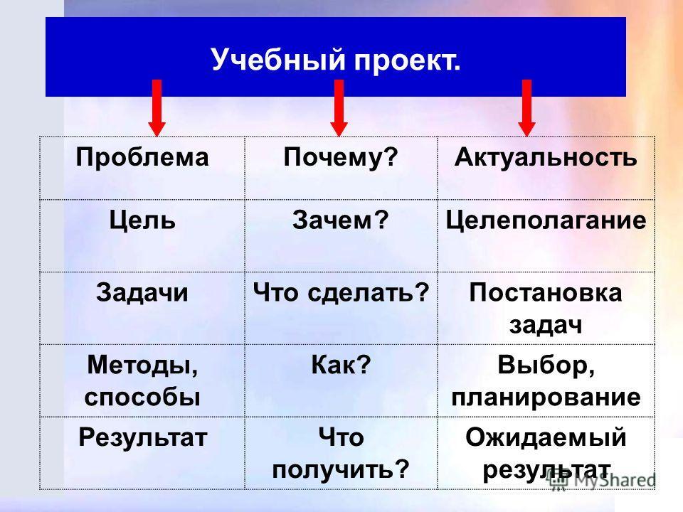 Проблема Почему?Актуальность Цель Зачем?Целеполагание Задачи Что сделать?Постановка задач Методы, способы Как?Выбор, планирование Результат Что получить? Ожидаемый результат Учебный проект.