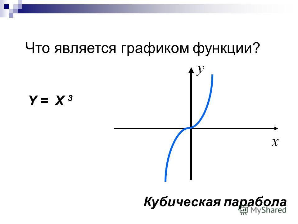 Что является графиком функции? Y = X 3 Кубическая парабола