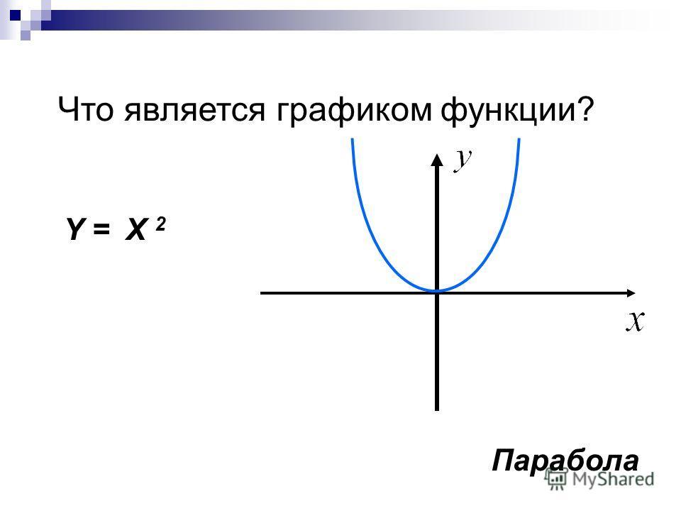 Что является графиком функции? Y = X 2 Парабола