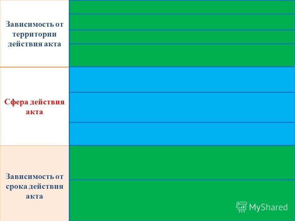 Зависимость от территории действия акта Общефедеральные акты Акты субъектов Федерации Акты муниципальных образований Локальные акты (акты, имеющие хождение в пределах предприятия, организации, учреждения) Сфера действия акта Акты общего действия (охв