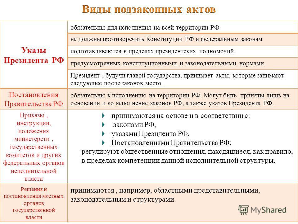 Указы Президента РФ обязательны для исполнения на всей территории РФ не должны противоречить Конституции РФ и федеральным законам подготавливаются в пределах президентских полномочий предусмотренных конституционными и законодательными нормами. Презид