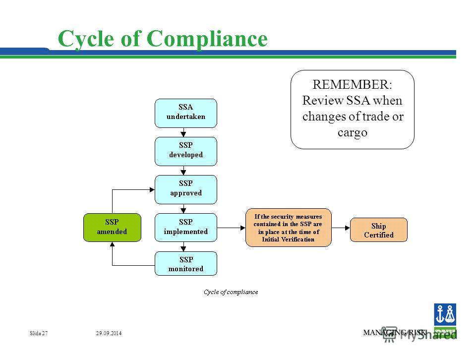 29.09.2014 Slide 27 Cycle of Compliance REMEMBER: Review SSA when changes of trade or cargo