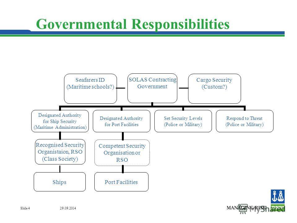 29.09.2014 Slide 4 Governmental Responsibilities Ships Competent Security Organisation or RSO Port Facilities Cargo Security (Custom?) Seafarers ID (Maritime schools?)