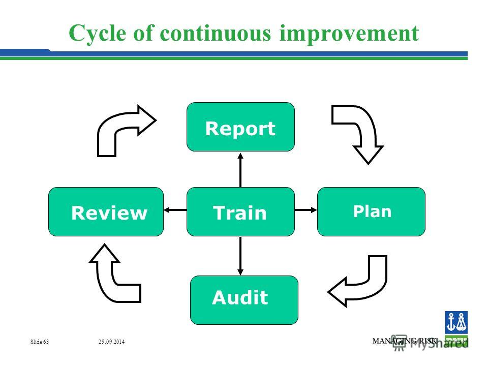 29.09.2014 Slide 63 Cycle of continuous improvement Train Report Plan Audit Review
