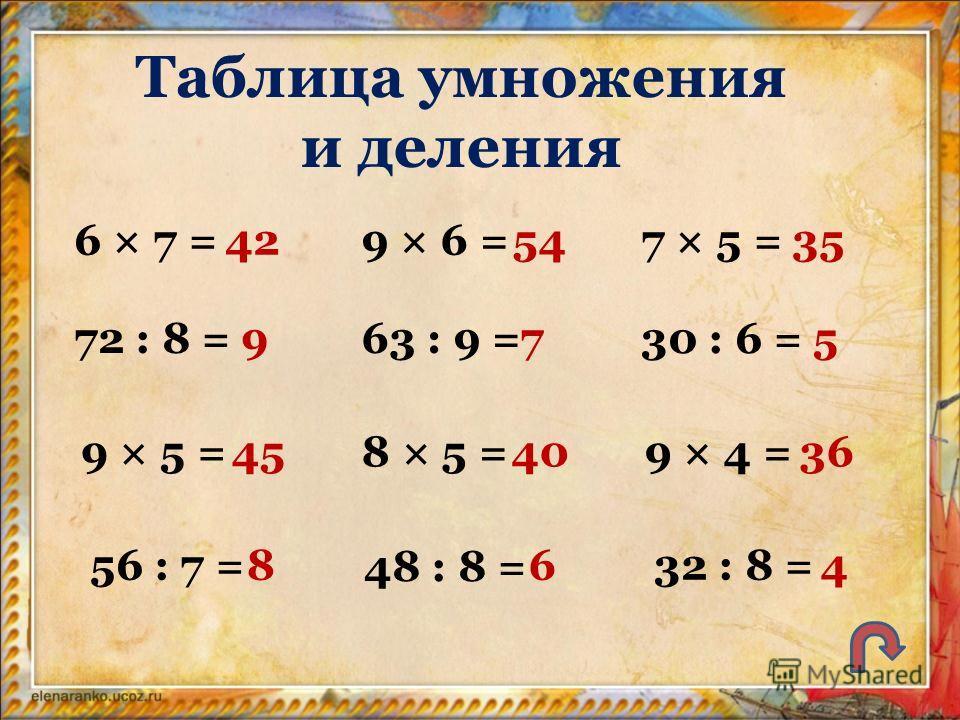 Таблица умножения и деления 6 × 7 =42 72 : 8 =9 9 × 5 =45 56 : 7 =8 9 × 6 =54 63 : 9 =7 8 × 5 =40 48 : 8 = 6 7 × 5 =35 30 : 6 =5 9 × 4 =36 32 : 8 =4