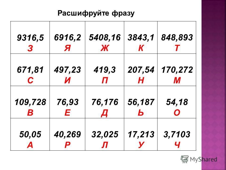 1) В чем отличие десятичной дроби от обыкновенной? Дробь, записанную с помощью цифр и запятой, называют десятичной дробью, дробь, записанную с помощью дробной черты, называют обыкновенной дробью. 2) Какие числа можно представить в виде десятичной дро