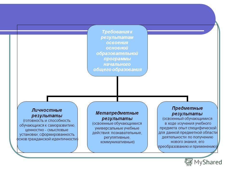 Требования к результатам освоения основной образовательной программы начального общего образования Личностные результаты (готовность и способность обучающихся к саморазвитию, ценностно - смысловые установки; сформированность основ гражданской идентич